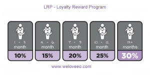 Get extra discounts from loyalty program (LRP)